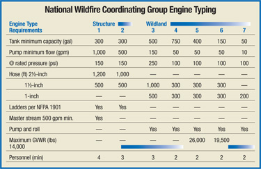 national wildfire coordinating group engine typing