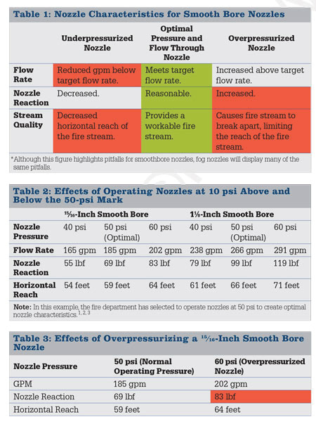 Table 1: Nozzle Characteristics for Smooth Bore Nozzles Table 2: Effects of Operating Nozzles at 10 psi Above and Below the 50-psi Mark Table 3: Effects of Overpressurizing a 15⁄16-Inch Smooth Bore Nozzle