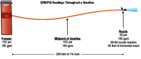 Figure 1 shows that although psi decreases as water moves through a hoseline, the flow rate remains constant from the discharge outlet to the nozzle unless there is a leak or broken section of hose.