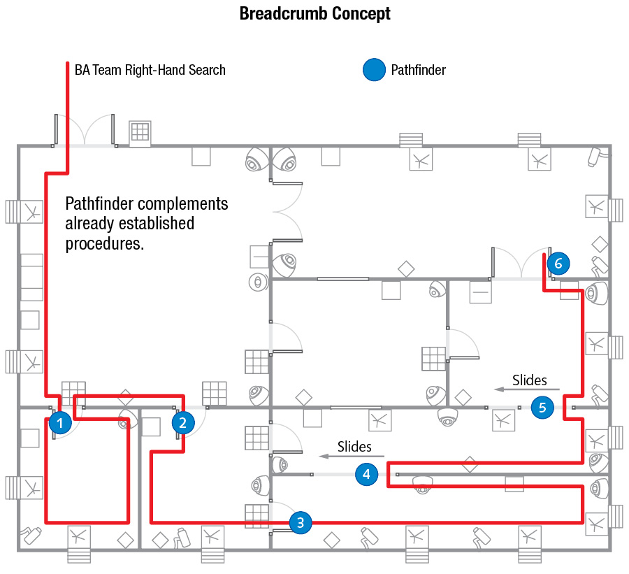 """3 The Pathfinder uses a """"breadcrumb"""" concept to assist firefighters find their way out of a structure without becoming lost or disoriented. This floor plan illustrates how the Pathfinder pucks would be applied in a search and rescue operation."""