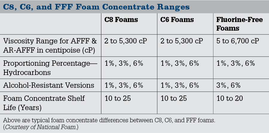 C8, C6, and FFF Foam Concentrate Ranges