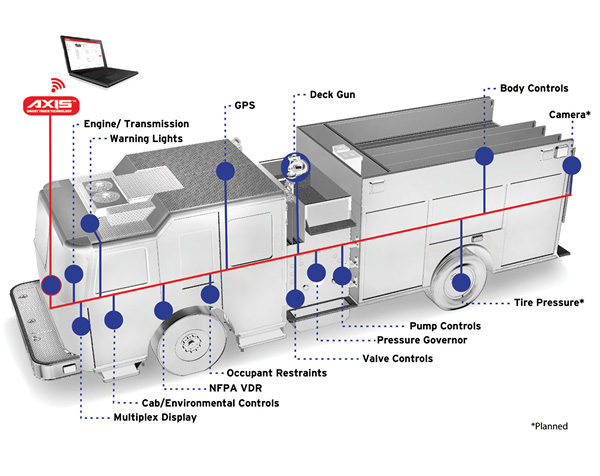 REV Group has developed AXIS™ Smart Truck Technology for its three brands (E-ONE, KME, and Ferrara Fire Apparatus) to connect vehicle components to provide streamlined operations, increased uptime, and improved vehicle health. (Photo courtesy of REV Group.)