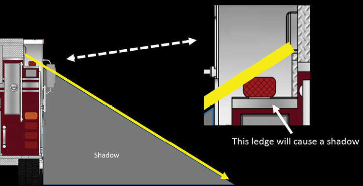 Moving the fixture toward the edge of the apparatus body helps prevent shadowing.