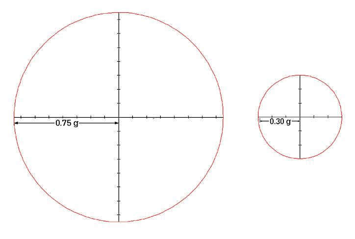 Figure 1. On the left is the friction circle for an average, dry, asphalt road. The drag factor of this road is typically around 0.75. Therefore, the radius of the friction circle is also 0.75. However, on the right is the friction circle for a slick road. In this case, the drag factor is only 0.30. When we draw a corresponding friction circle, we see how the available tire grip has been reduced significantly.