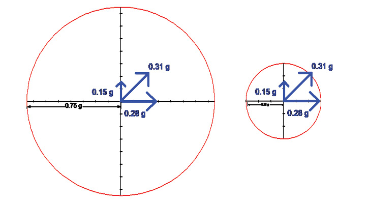 Figure 2: Now we will assume that the fire apparatus operator rounds the same curve on a slick day. As a result of the slick road, the drag factor has been reduced from 0.75 to 0.30. When we redraw the friction circle, we see there is much less grip to work with. When the auxiliary braking device engages, it creates a longitudinal g-force that falls outside the friction circle.